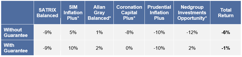 Fund returns with and without guarantees