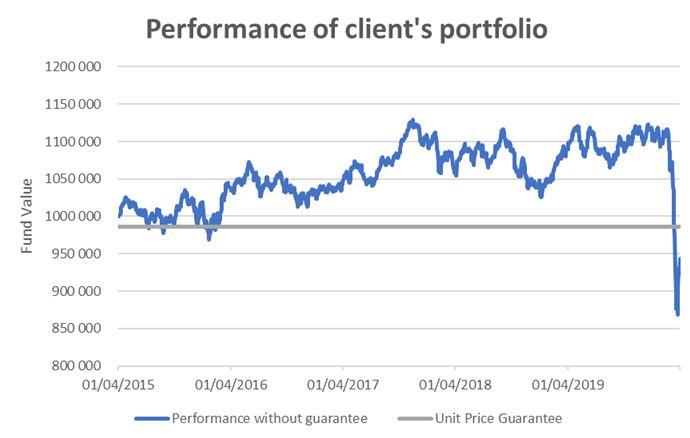 Client portfolio performance - 01042015 to 01042019