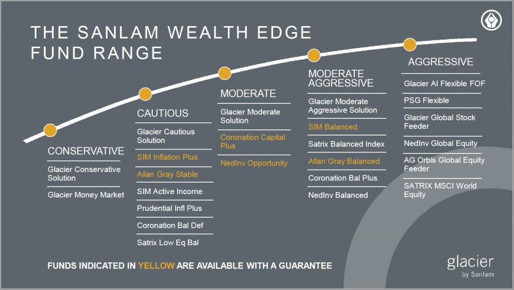 The Sanlam Wealth Edge Fund Range