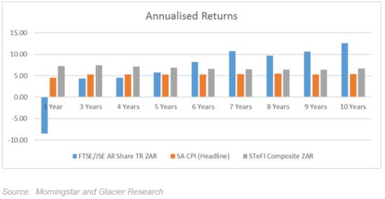 A bar graph showing annualised returns for 10 year
