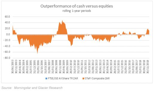 A graph showing the outperformance of cash versus equities